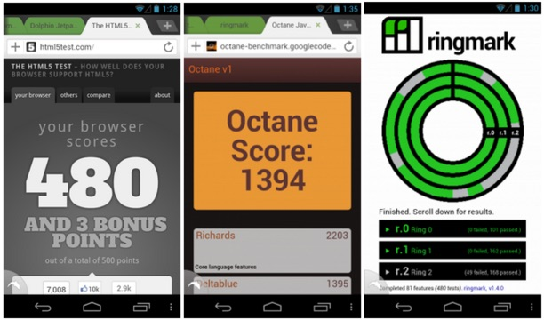 With the Jetpack Add-on, Dolphin Browser ranked best in several industry speed tests.